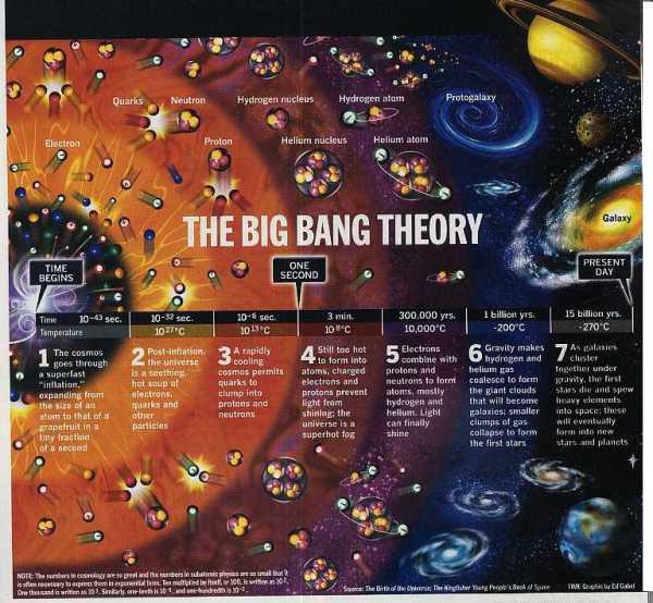 big bang new