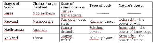 Vedic_sound_table-image