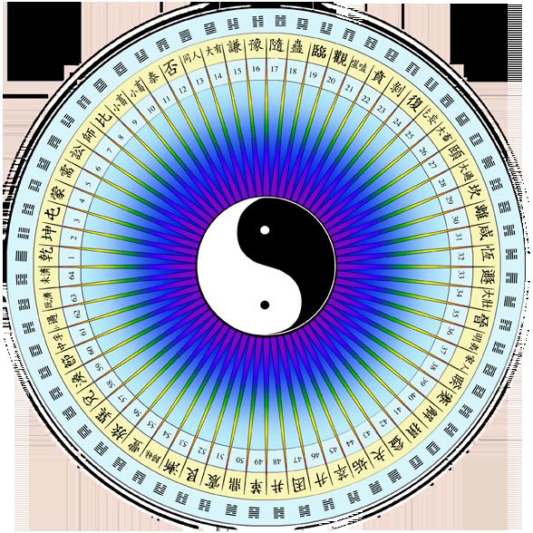 I Ching Theory