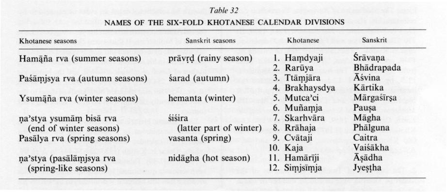 Six seasons | Tamil and Vedas