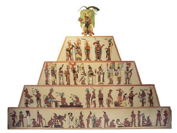 Maya-society-Castes-as-in India