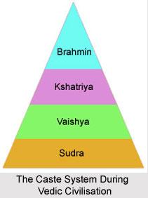 The Caste System During Vedic Civilisation