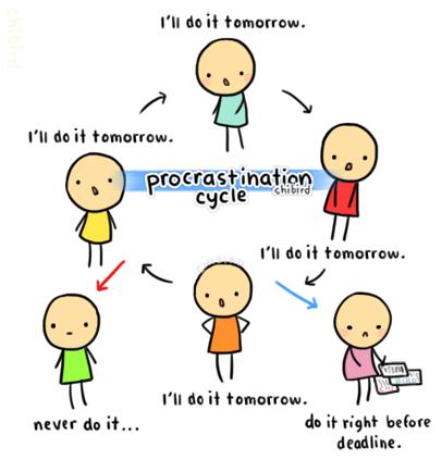 Procrastination in vedic astrology