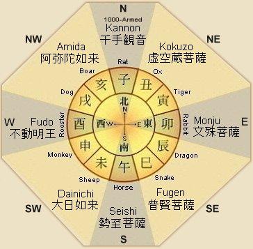 zodiac-8-sided-chart-master