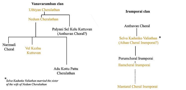 750px-chera_monarchs_family_tree.jpg (750×364)