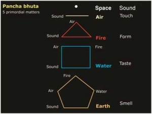 5-primordial-elements-7