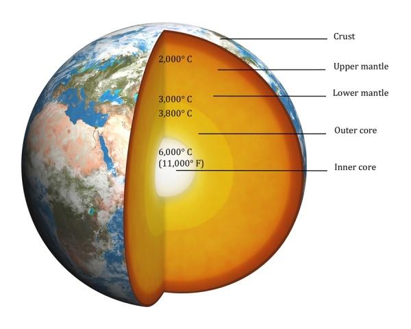earth-temps