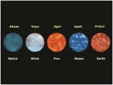Who Discovered Five Elements Pancha Bhuta