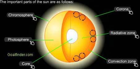 sun-chromosphere-photospher