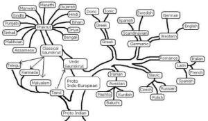 lang_tree
