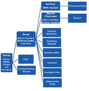 Shivaji-Maharaj-Family-Tree