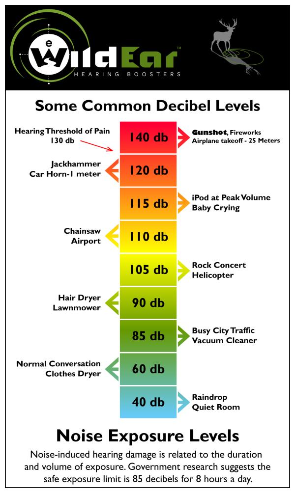 Noisedecibelchart