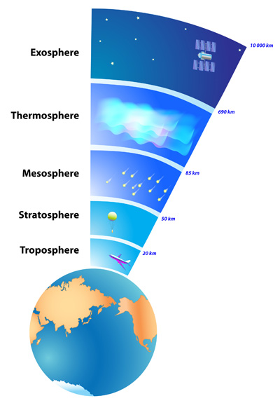 earth-atmosphere-layers