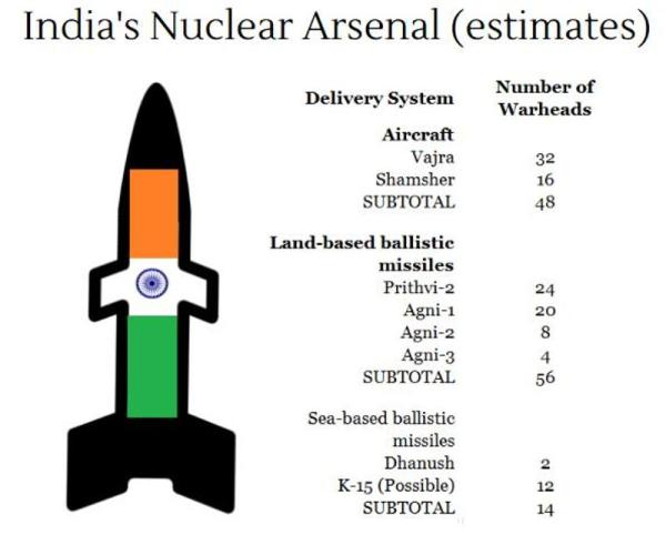 india-nuclear