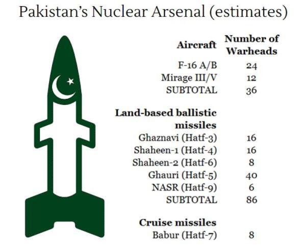 pak-nuclear